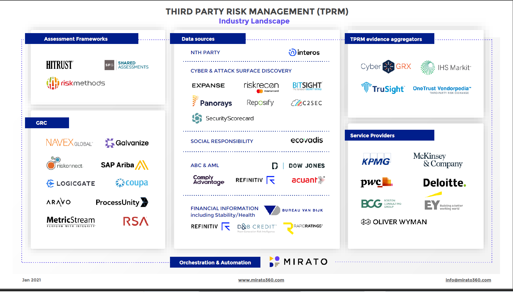 tprm industry map